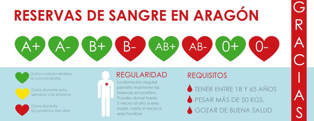 Reservas de sangre en Aragón